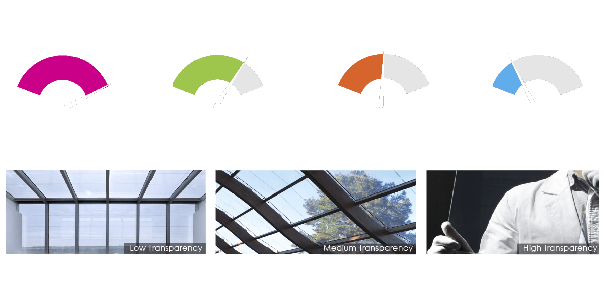 onyx solar pv glass transparency degrees